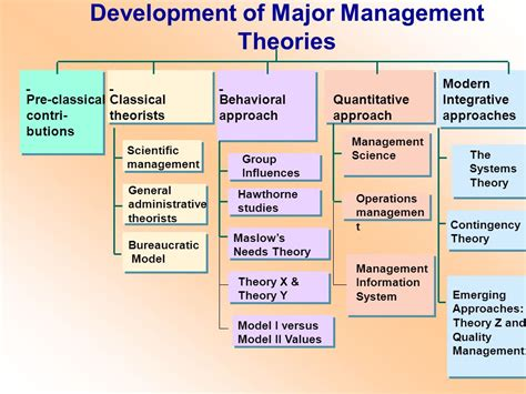 history and evolution of management thought ppt