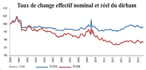 aux de change exchange rate lira
