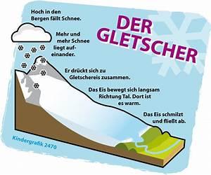 Wie Entsteht Ein Silberfisch : ohne schnee verhungert der gletscher ~ Markanthonyermac.com Haus und Dekorationen