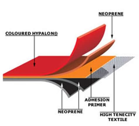 Inflatable Boat Material by Hypalon Vs Pvc Lancer