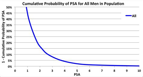 psa levels by age chart psa levels of 4 0 10 ng ml and negative digital rectal ayucar