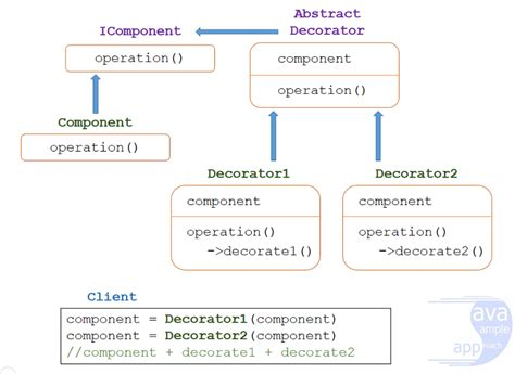 decorator pattern in java javasleapproach
