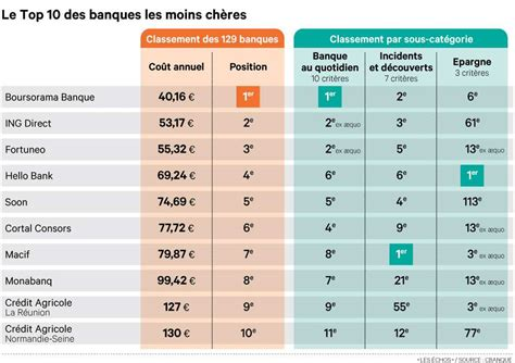 le palmar 232 s 2014 des banques les moins ch 232 res placement boursier