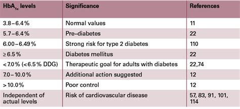 glycosylated haemoglobin normal range diabetes inc