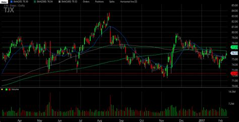 will tjx sink or swim now that it s at this critical level