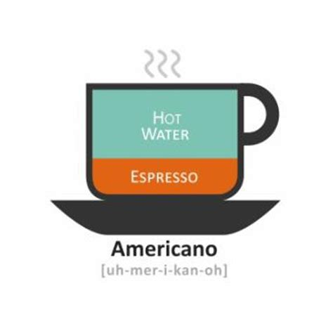 What Is An Americano? : Cup Coffee Canada, Free Shipping Over $75!
