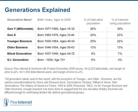 generation x age range