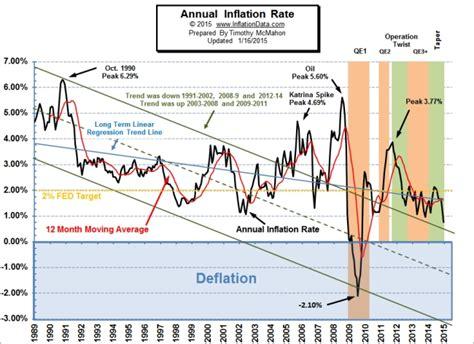 bureau of labor statistics inflation