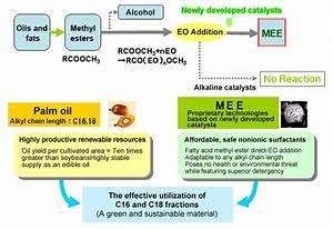 Alkylene Oxide Addition Polymerization Technology   Lion ...