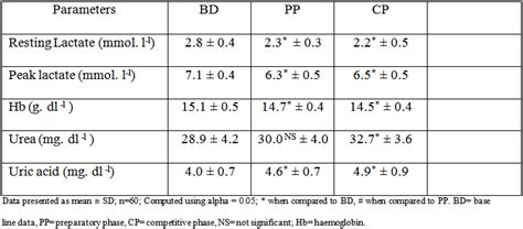 effect of on selected biochemical variables of elite swimmers