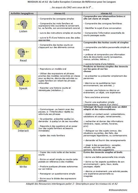 4 monticelli 187 niveaux a1 et a2 du cadre europ 233 en commun de r 233 f 233 rence pour les langues