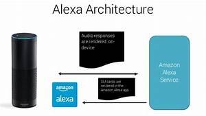 Amazon Alexa Voice-Enabled Apps Training | BigData ...