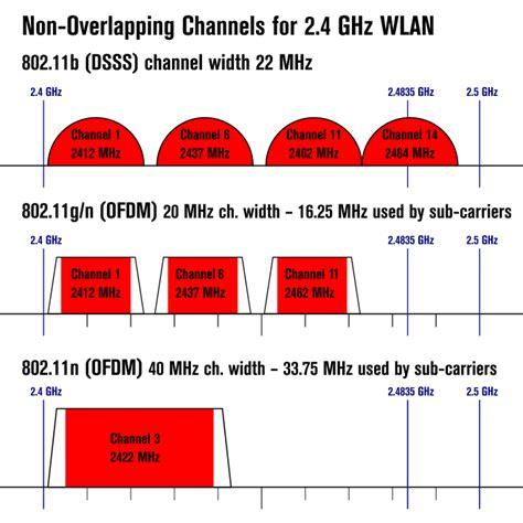 List of WLAN channels Wikipedia