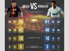 Ronaldo vs Messi 201617 Statistics + All Time Records