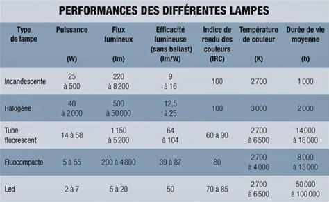 table des performances des diff 233 rentes les