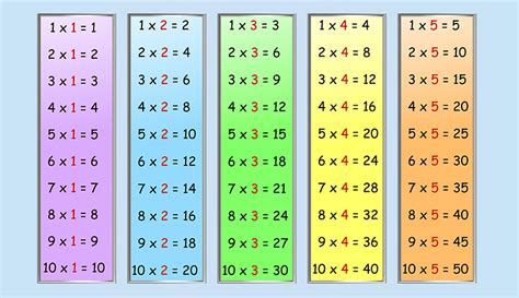 table de multiplication de 1 224 10 ce1 apprendre la table de multiplication 9 au ce2 youtubela