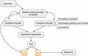 Fuzzy cognitive maps: a tool to improve diagnostic ...