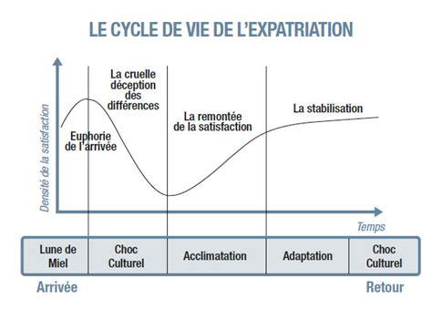 le cycle de vie de l expatriation expatriation vos news voyage l assurance en voyage