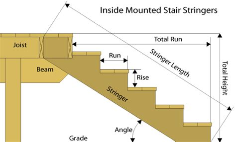 Deck Stair Stringer Calculator by Staircase Building Plans 171 Unique House Plans