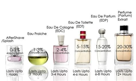 the difference between spray eau de toilette and cologne sebastian perfume designer