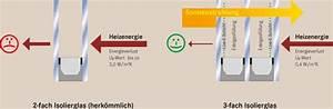 3 Fach Isolierglas : verglasung tischlerei tinus holzfenster und t ren f r berlin und brandenburg ~ Markanthonyermac.com Haus und Dekorationen