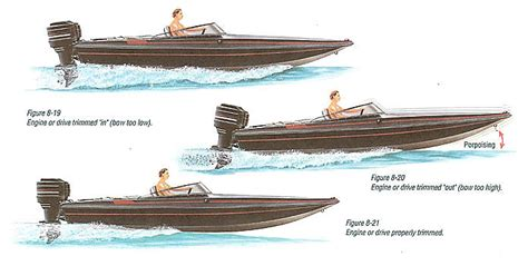 Motorboat Go So Slow by Boating Performance