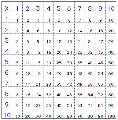 tableau de multiplication de 20 30 new calendar template