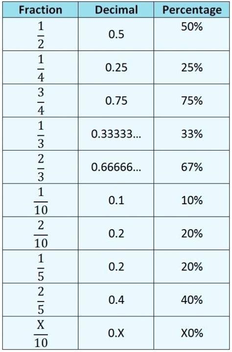 Fractions Decimals And Equivalents Display Poster Displays Fraction Decimal Half Common Percents
