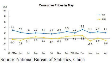 national statistics bureau of china gci phone service