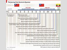 Myanmar's election through infographics tutor2u Politics