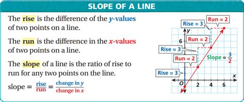 Slope Of A Line by Lesson 8 2 Slope Of A Line Faribault Public Schools Isd