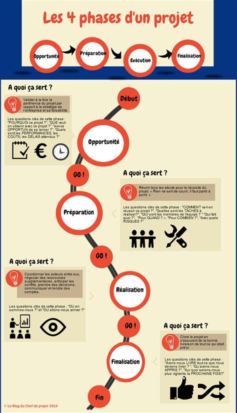 les 4 phases du cycle de vie d un projet le du chef de projet