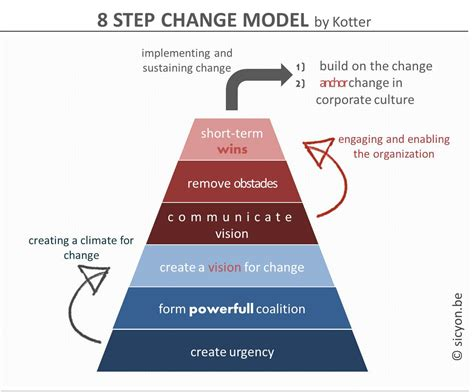 Kotter Nhs by Change Management Create A Climate For Change 1
