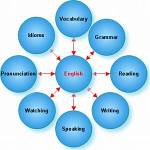 Tips to improve your spoken english skills for IELTS exam ...