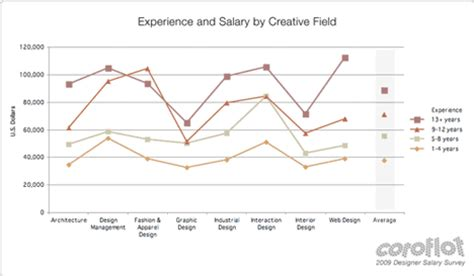 coroflot 2009 designer salary survey the results are in