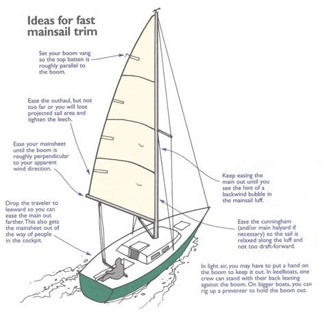 Sailing Catamaran Design Theory by Best 20 Sailing Lessons Ideas On Pinterest Sailing