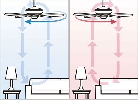 energy ceiling fans kichlers lighting
