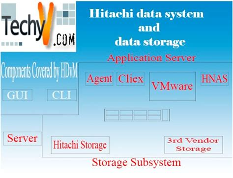 Hitachi Data Systems All You Need To Know Techyvcom