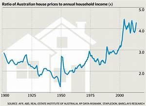Australia's housing markets vs the rest of the world in 5 ...
