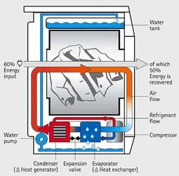 pompe 224 chaleur ou condensation energies naturels