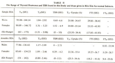 thyroid hormones and tsh in normal subjects