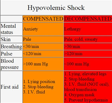 Hypovolemic Shock Definition, Causes, Symptoms, Signs. Generalised Anxiety Signs. Mental Breakdown Signs Of Stroke. Lmca Signs. Nuke Signs. Caused Air Pollution Signs. Act Fast Signs. Alert Signs. Kpop Idol Signs Of Stroke