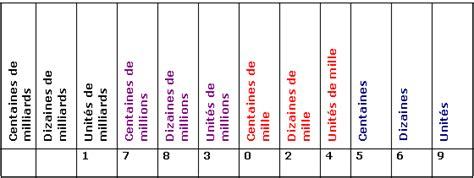 cours de maths 6e ecriture des entiers et des d 233 cimaux maxicours