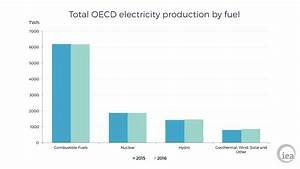 April: Statistics: Key electricity trends 2016