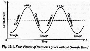 Business Cycles: Meaning, Phases and Features