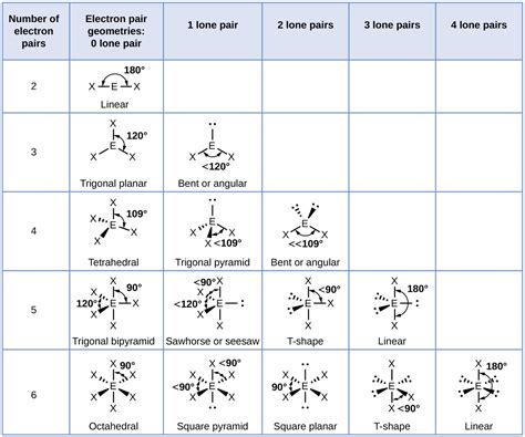 76 Molecular Structure And Polarity Chemistry
