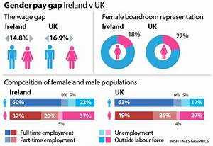 Gender pay gap in Ireland has widened over last five years