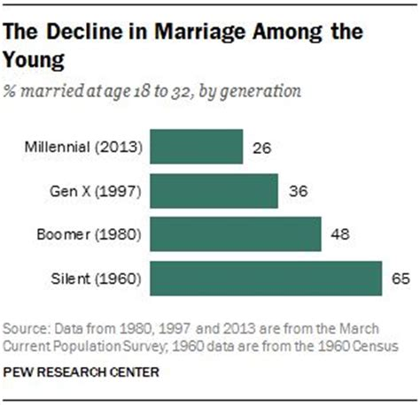 rangers millennials age range