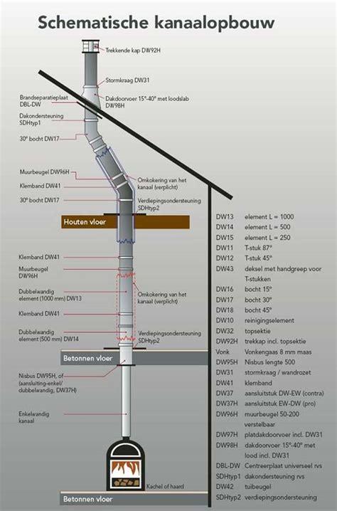 Schouw Gashaard Diameter by Dubbelwandig Limka Uw Specialist In Houtkachels En