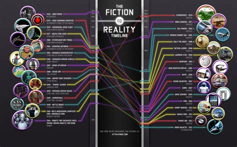 science fiction stacks up to real technology infographic